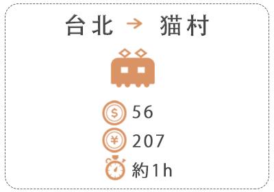 台湾から猫村へは電車で1時間