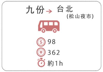 九ふんから台北まではバスで移動