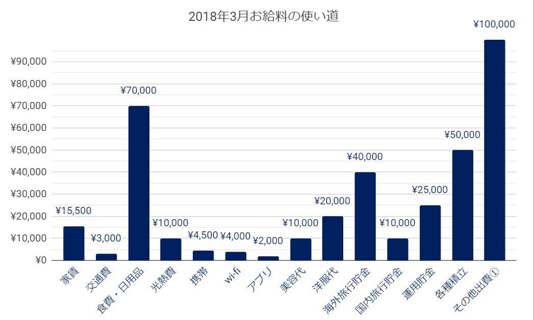2019年3月家計簿の項目と金額