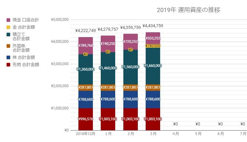 2019年資産・貯金の推移(3月)