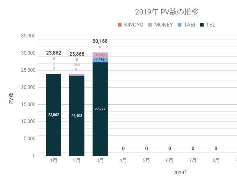 2019年pv数の推移(3月)