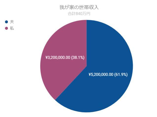 我が家の世帯年収は840万円