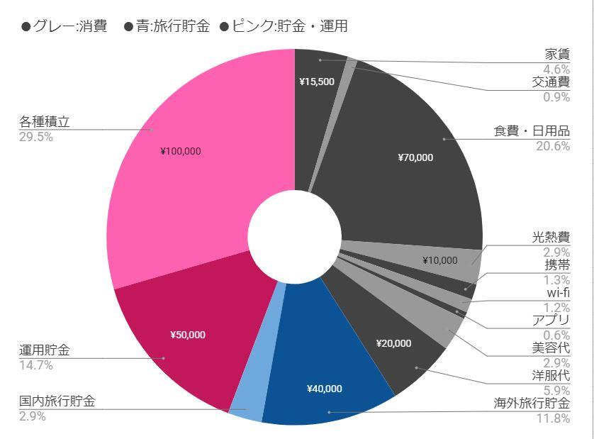 消費と貯金のバランス(円グラフ)