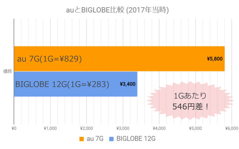AUとBIGLOBEのデータ量と値段の比較