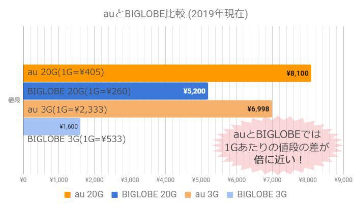 (2019年現在)AUとBIGLOBEのデータ量と値段の比較