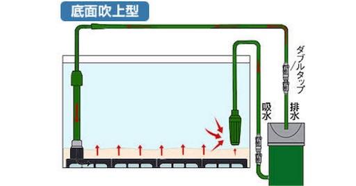 底面吹上型イメージ図