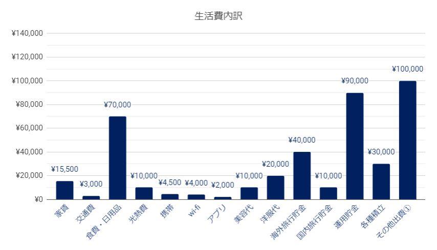 2019年4月:都内共働き夫婦の家計簿