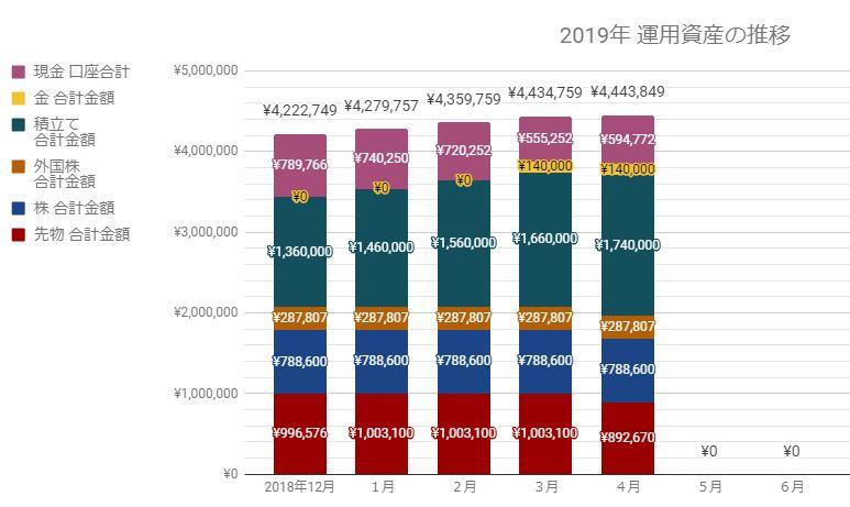 2019年4月貯金・運用資産額