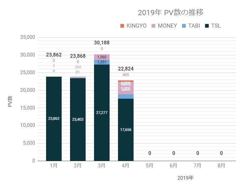 2019年4月ブログPV数