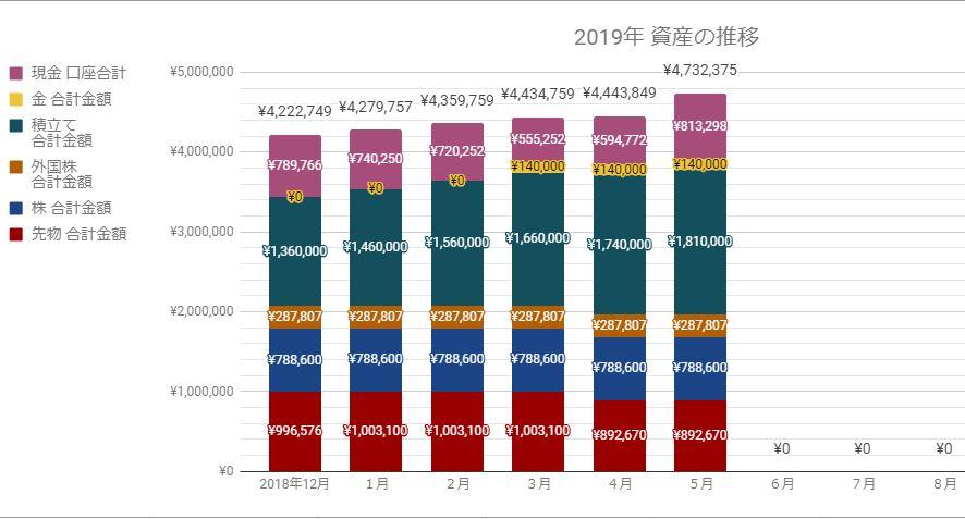 2019年月次グラフ資産公開