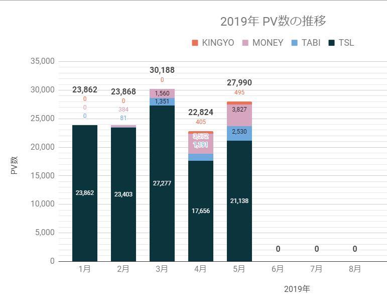 2019年5月ブログpv数公開