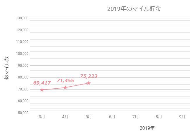 2019年5月 マイル貯金