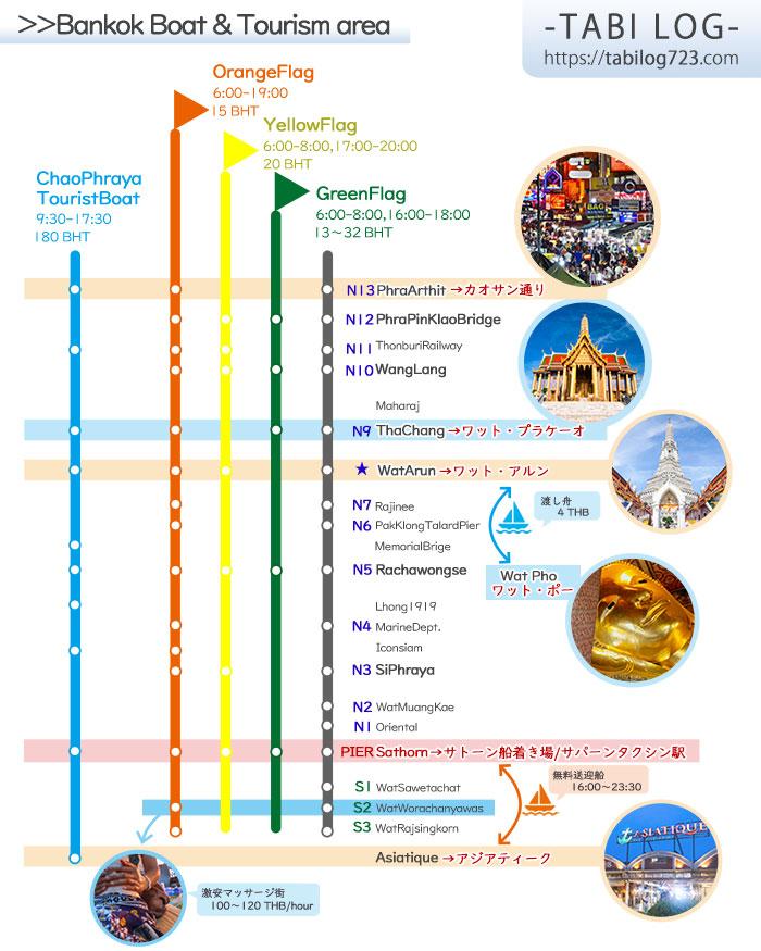 バンコク水上バス(船)路線図