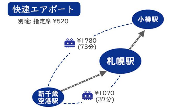 快速エアポート・札幌・小樽・料金・値段・時間