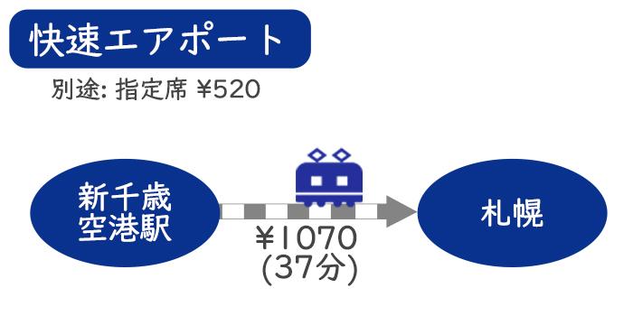 新千歳空港から札幌、電車での行き方