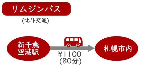 新千歳空港から札幌市内までリムジンバス(北斗交通)で行く方法
