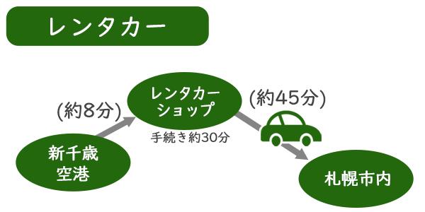 新千歳空港から札幌市内までレンタカーで行く方法