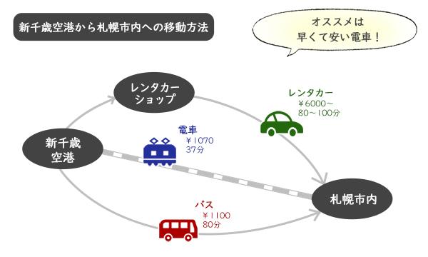 新千歳空港から札幌市内までの移動手段