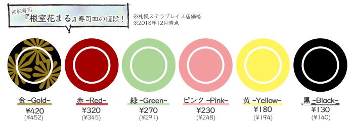 回転寿司『根室花まる』皿値段・価格設定