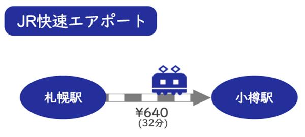 札幌から小樽への移動方法(電車)