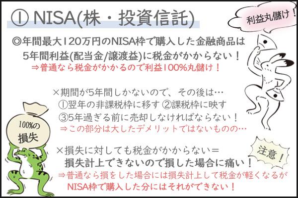 nisa(株・投資信託)