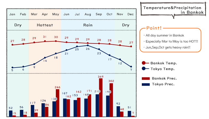 What is the best season in Bangkok? Temperature and precipitation!