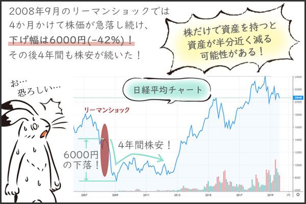 株金融危機の価格下落