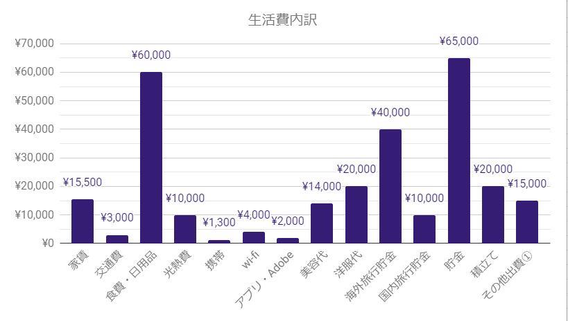 都内夫婦家計簿2019年8月