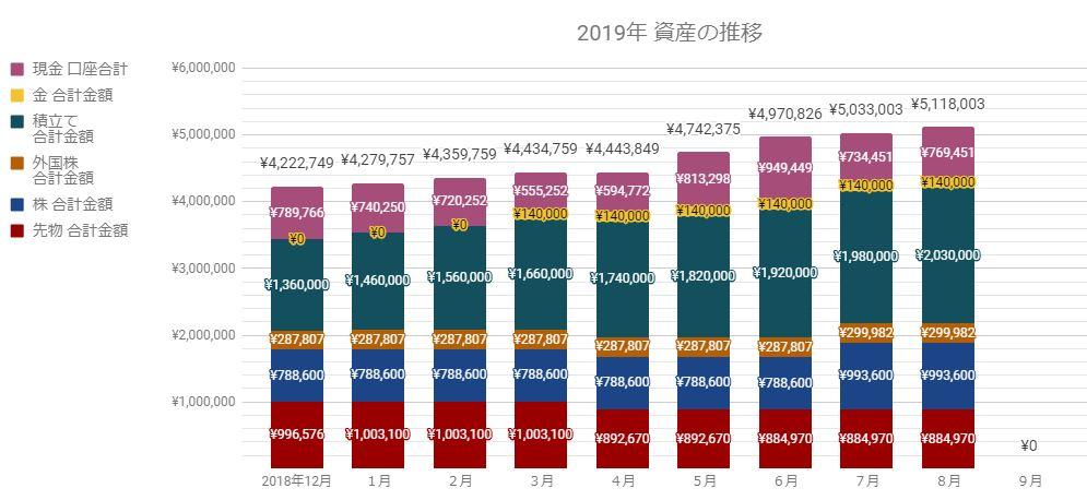 2019年8月都内30代夫婦貯金&資産運用グラフ