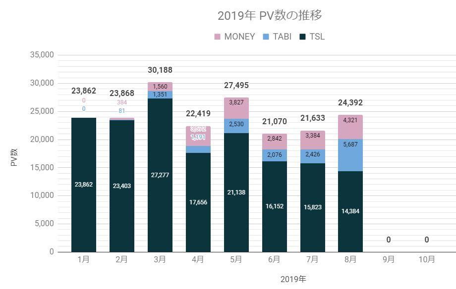 2019年8月ブログpv数