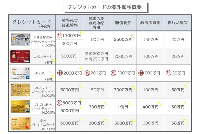 クレジットカードの海外旅行保険金額内容比較表