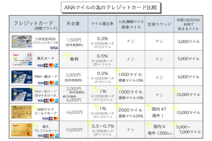 ANAマイルが貯まりやすい クレジットカードを徹底比較