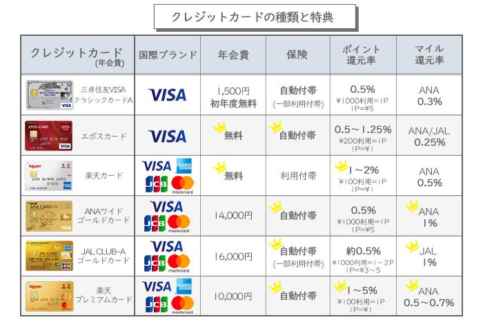 クレジットカードの 年会費・保険・ポイント・マイル を比較