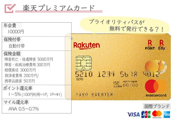 海外旅行オススメクレジットカード楽天プレミアムカード年会費保険