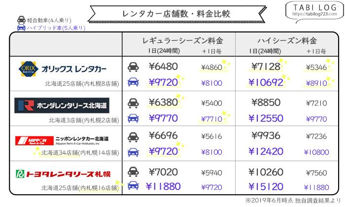 北海道・札幌レンタカー料金店舗数比較表