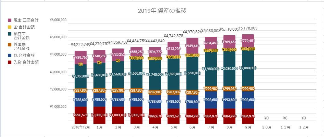 2019年9月貯金・資産