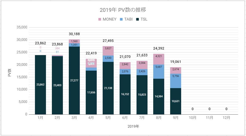 2019年9月ブログpv数