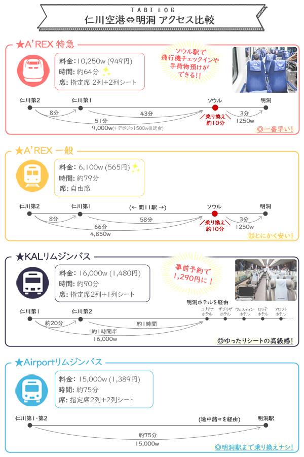仁川空港から明洞への アクセス方法・比較