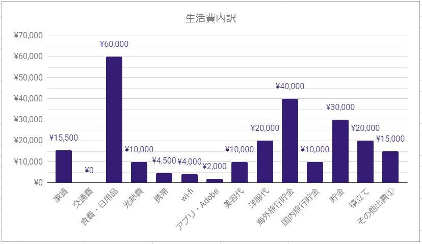 2019年10月 都内家計簿内容と金額