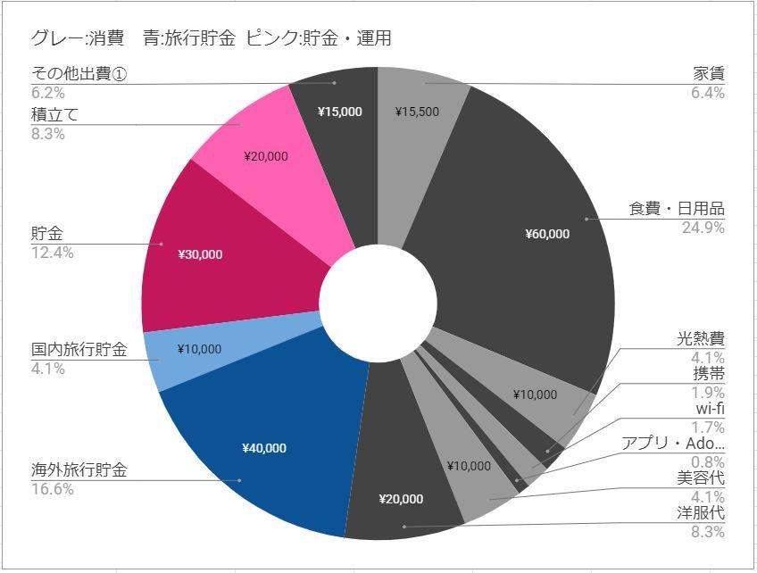 家計簿の割合 (出費・旅行貯金・貯金)