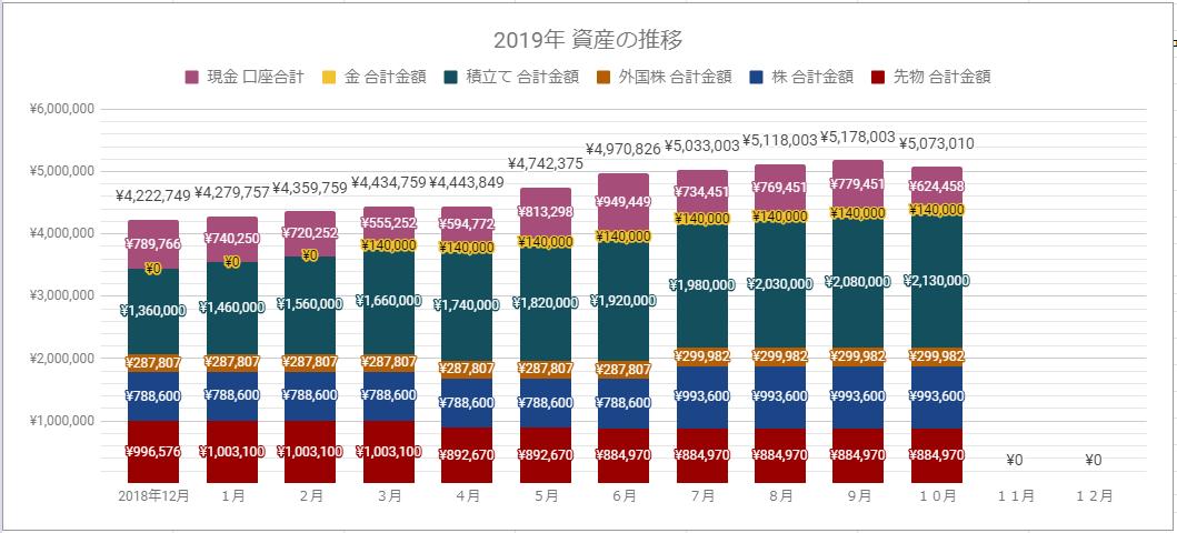 2019年10月末都内夫婦貯金資産推移