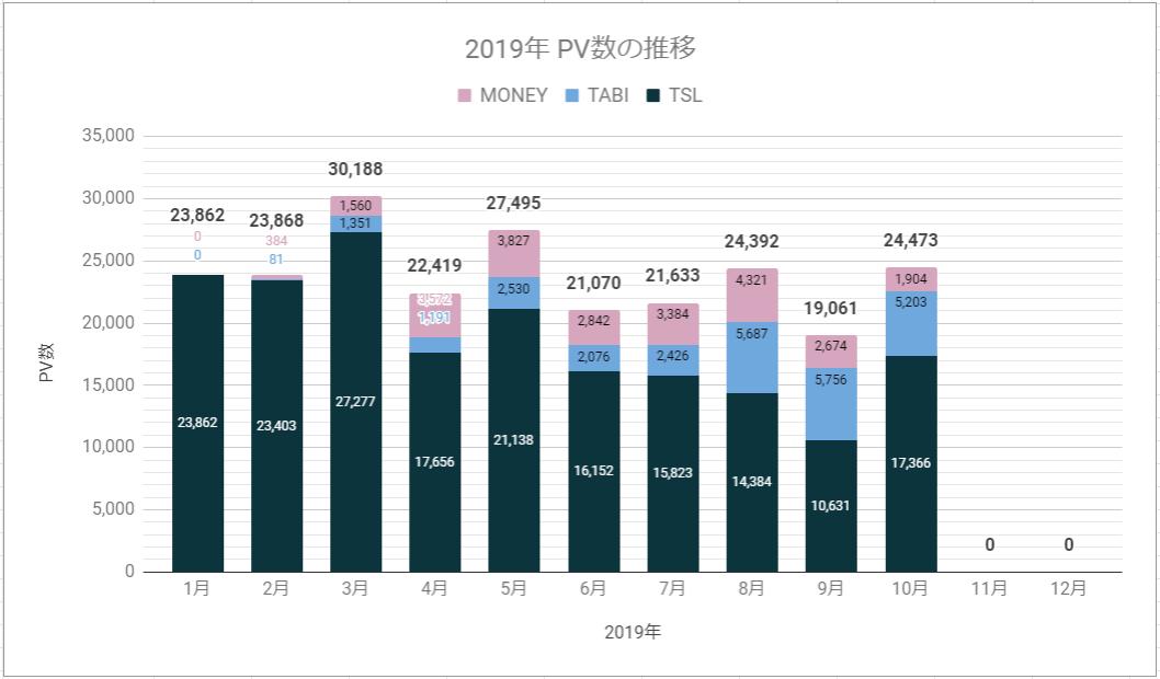 2019年10月ブログpv数推移