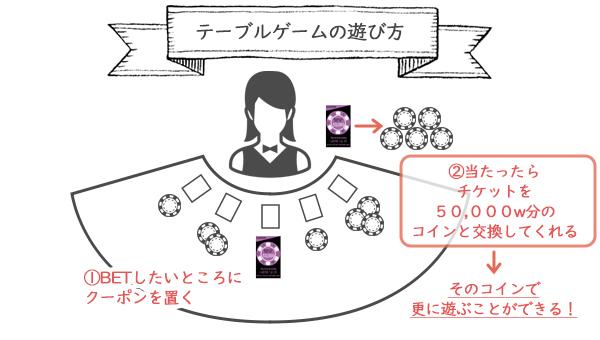 カジノテーブルゲームクーポン遊び方
