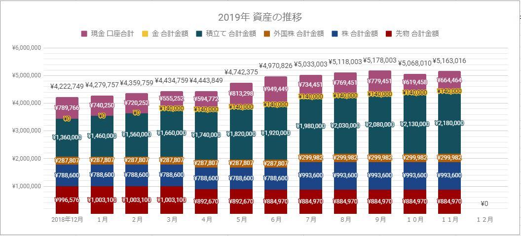 資産運用の部 2019年11月末 貯金・資産