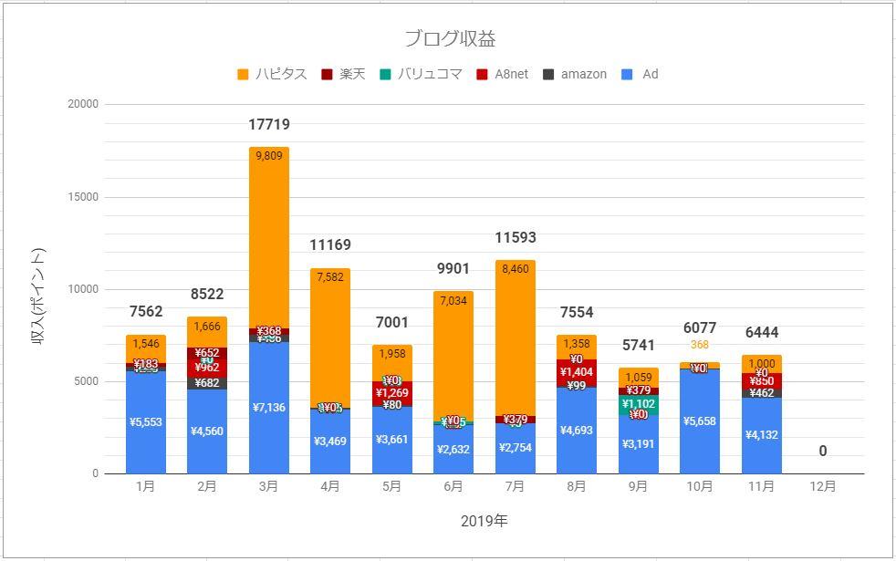副収入の部 2019年11月 ブログ PV数等