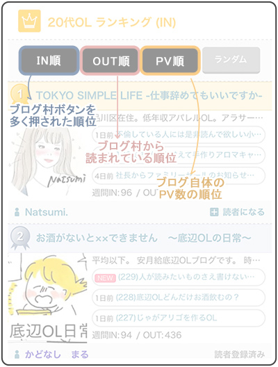 ブログ村『IN順・OUT順・PV順』の意味