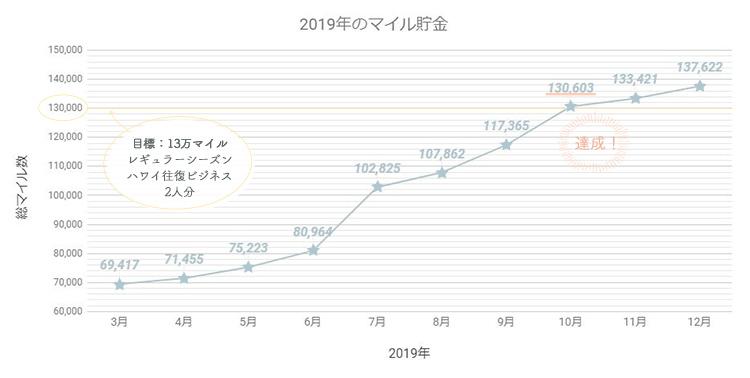 2019年で貯めたANAマイル数グラフ