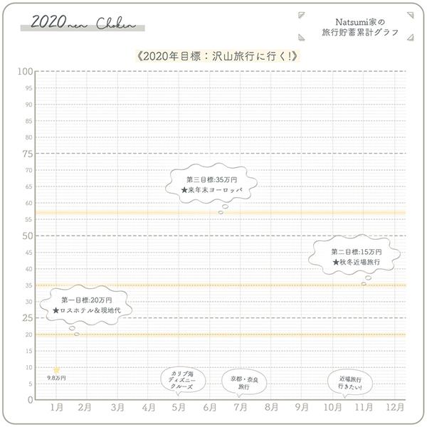 まるわかりちょきん旅行貯金 4万円 (14%)