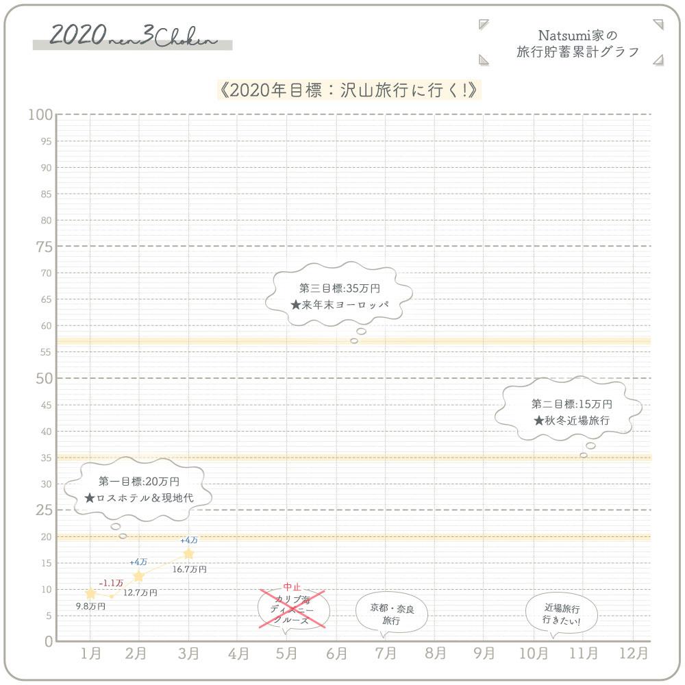 旅行貯金 4万円 (15%)