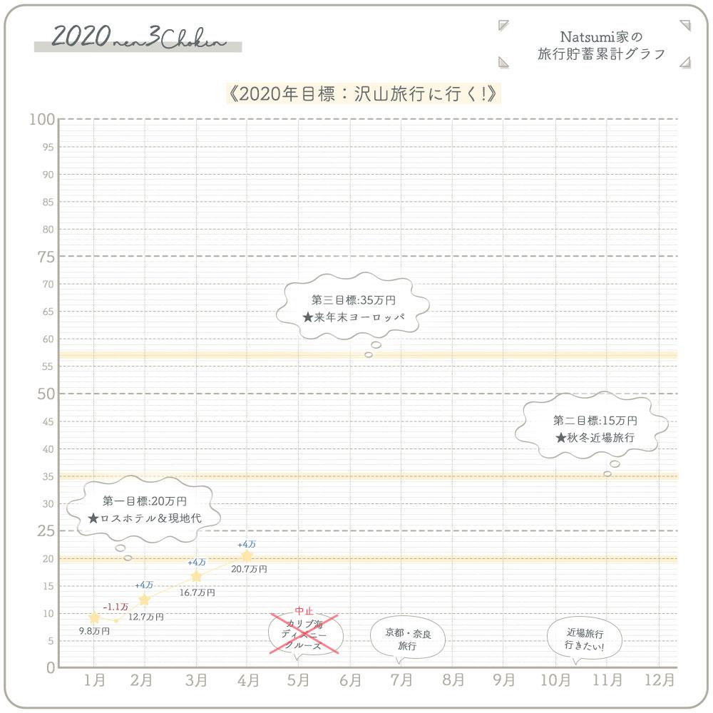 旅行貯金 4万円 (13%)